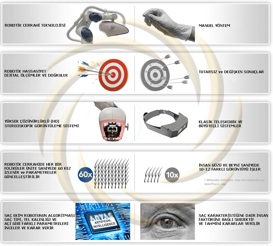 robotik-sac-ekimi-farklari